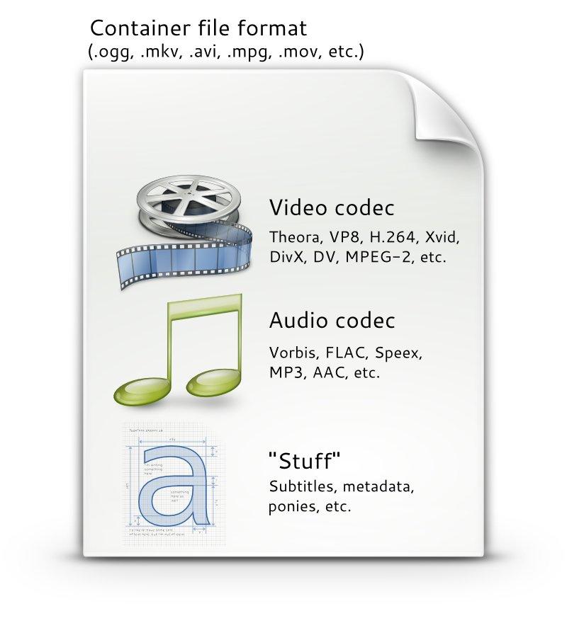 多媒体文件中容器与编解码算法的关系示意图--图片来自 pitivi.org