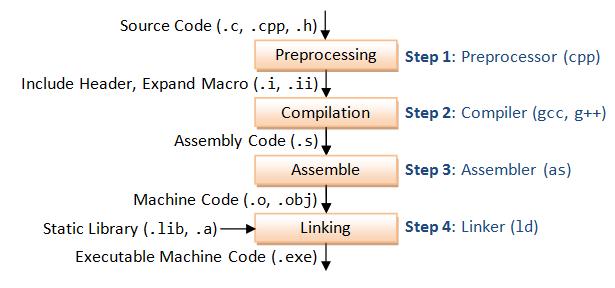C/C++ 代码编译过程