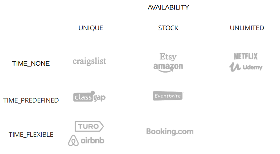 Asset Type examples by use case