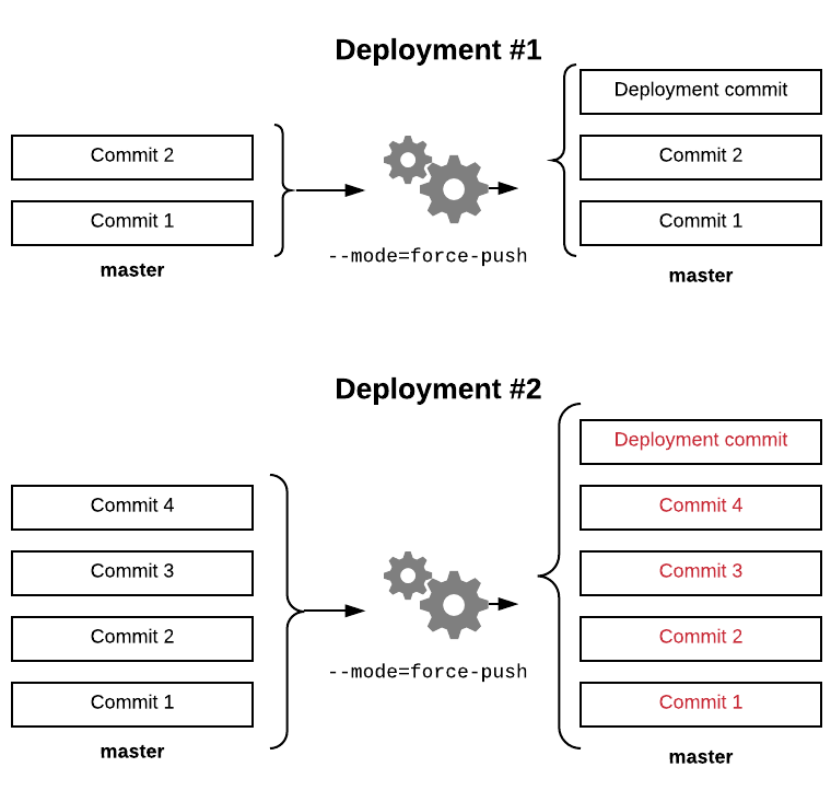 diagram of force-push mode
