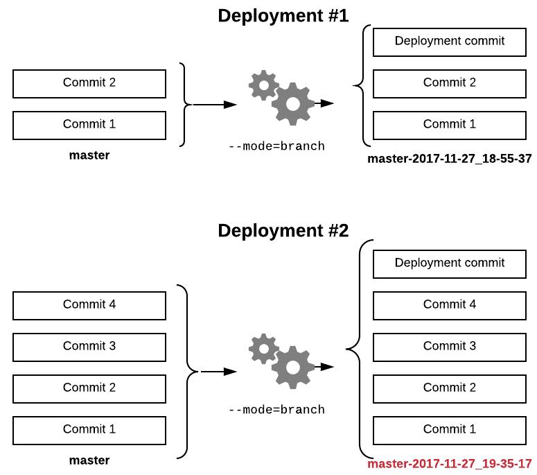 diagram of branch mode