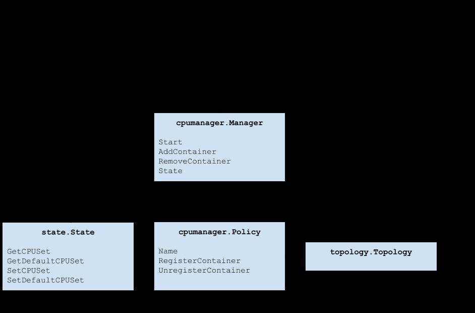 cpu-manager-block-diagram