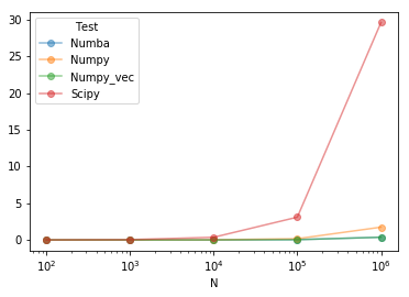 Faster data generation with numpy instead of scipy · Issue #195