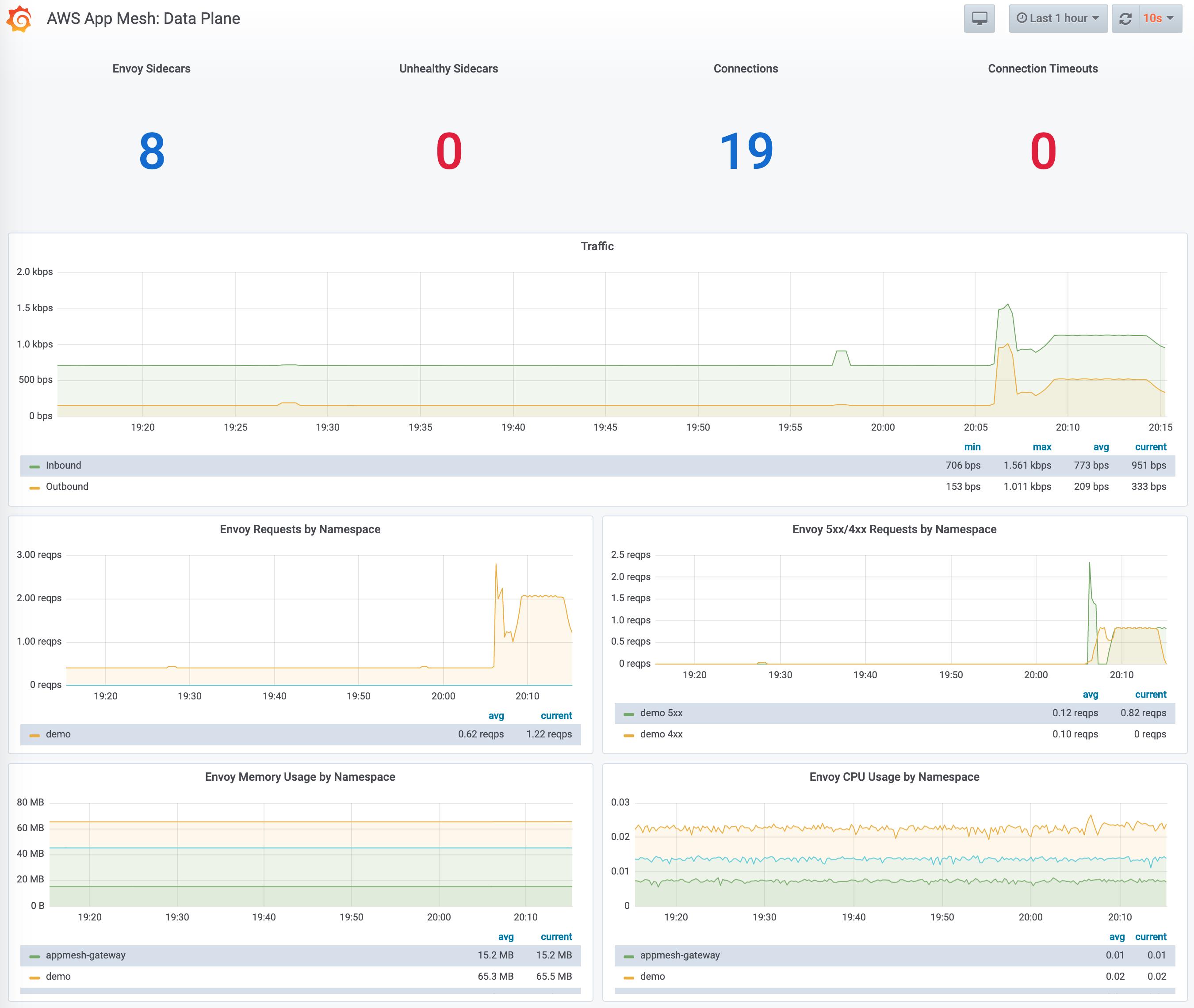 AWS App Mesh: Data Plane