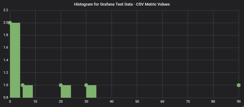 Bug] Histogram: Highest value bucket is not shown · Issue