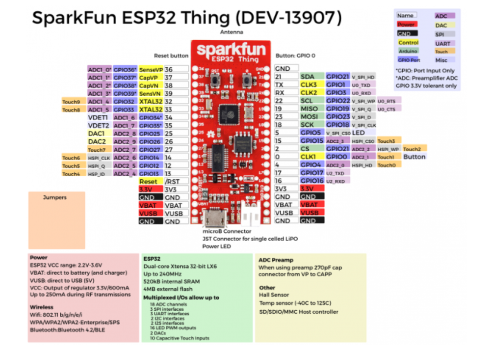 Current Monitoring | DC Current Monitoring by the use of a ESP 32 Thing