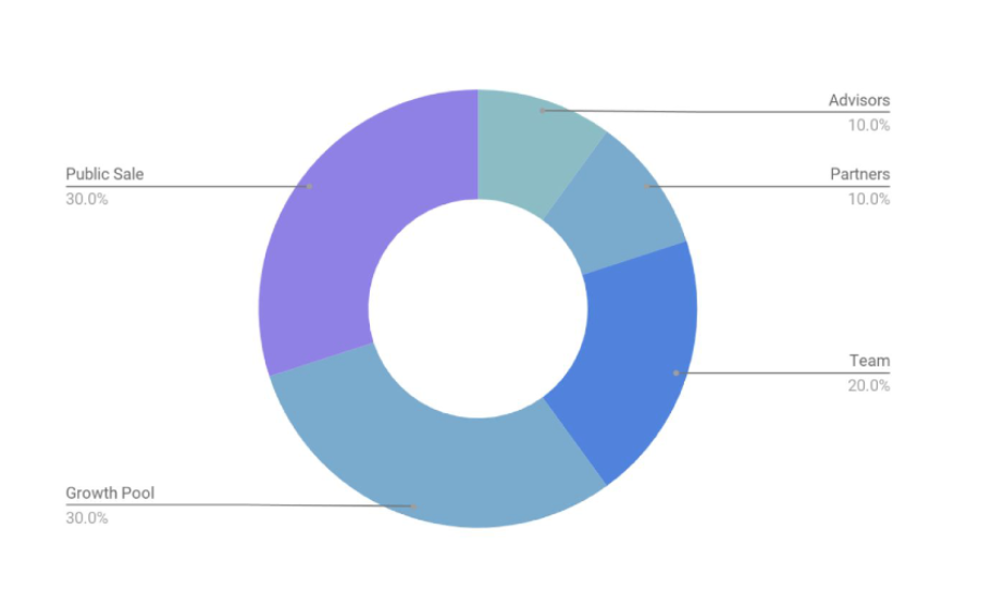 menlo token distribution