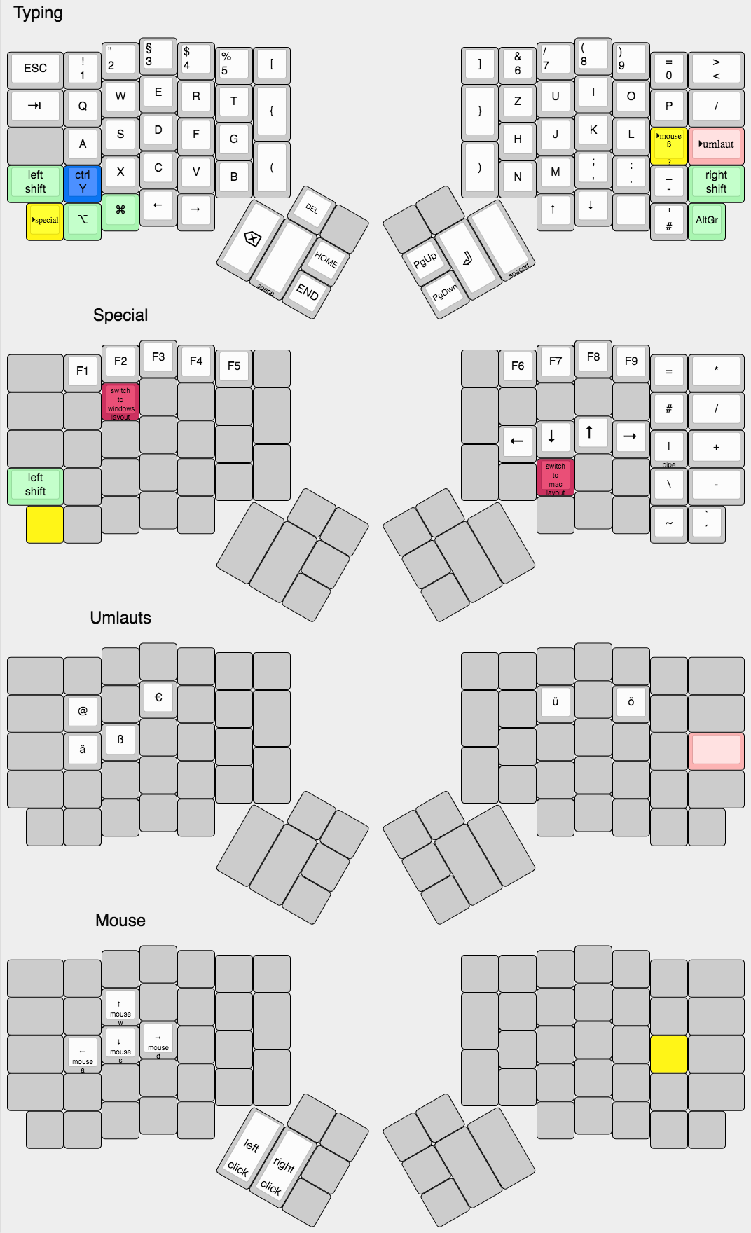 Add layout for ergodox_ez with mac/german setting by neuhalje · Pull