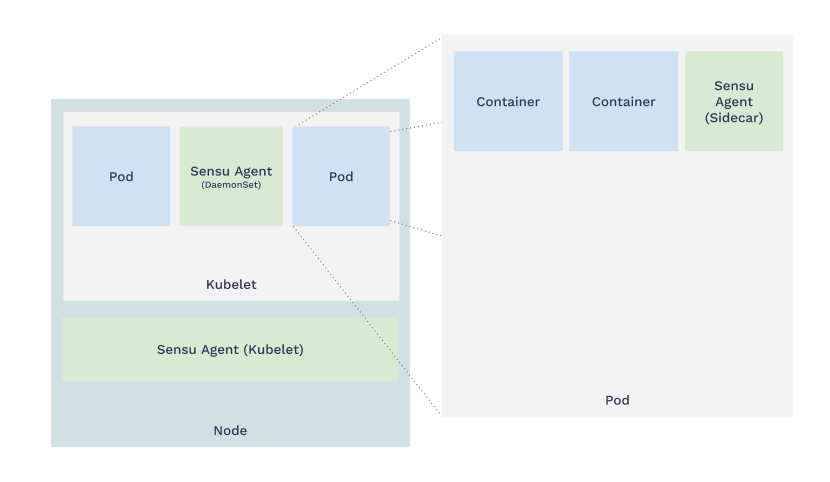 sidecar pattern for kubernetes