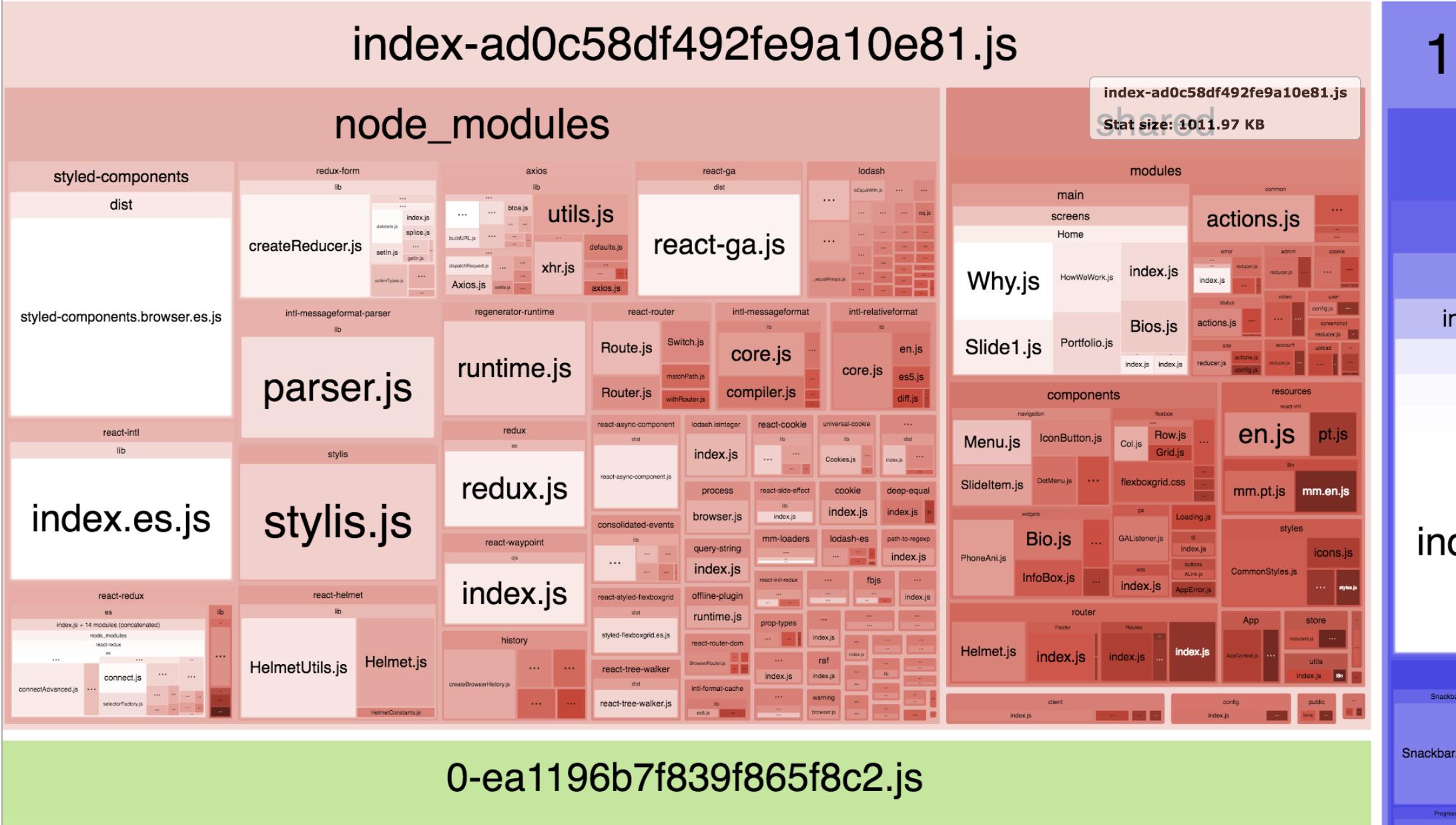 Next: webpack-bundle-analyzer not showing gzip sizes · Issue #581
