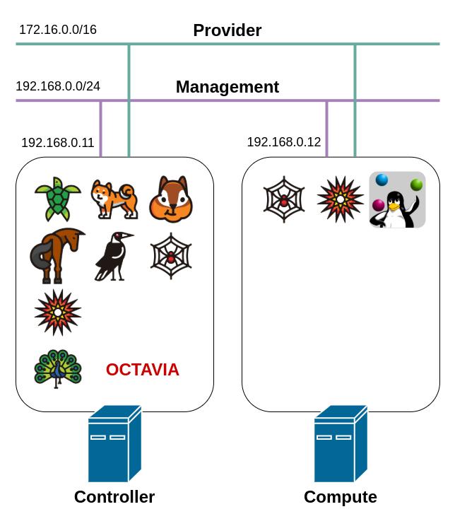 openstack_architecture+octavia