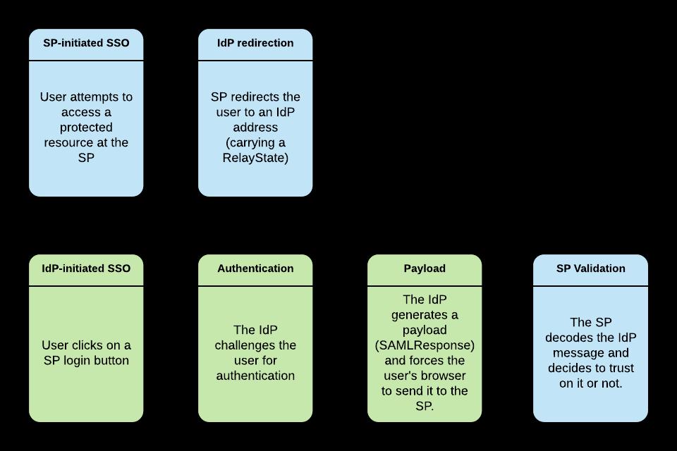GitHub - pressly/saml: SAML provides tools for SAML based