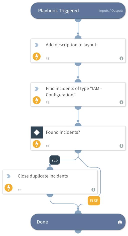 IAM - Configuration
