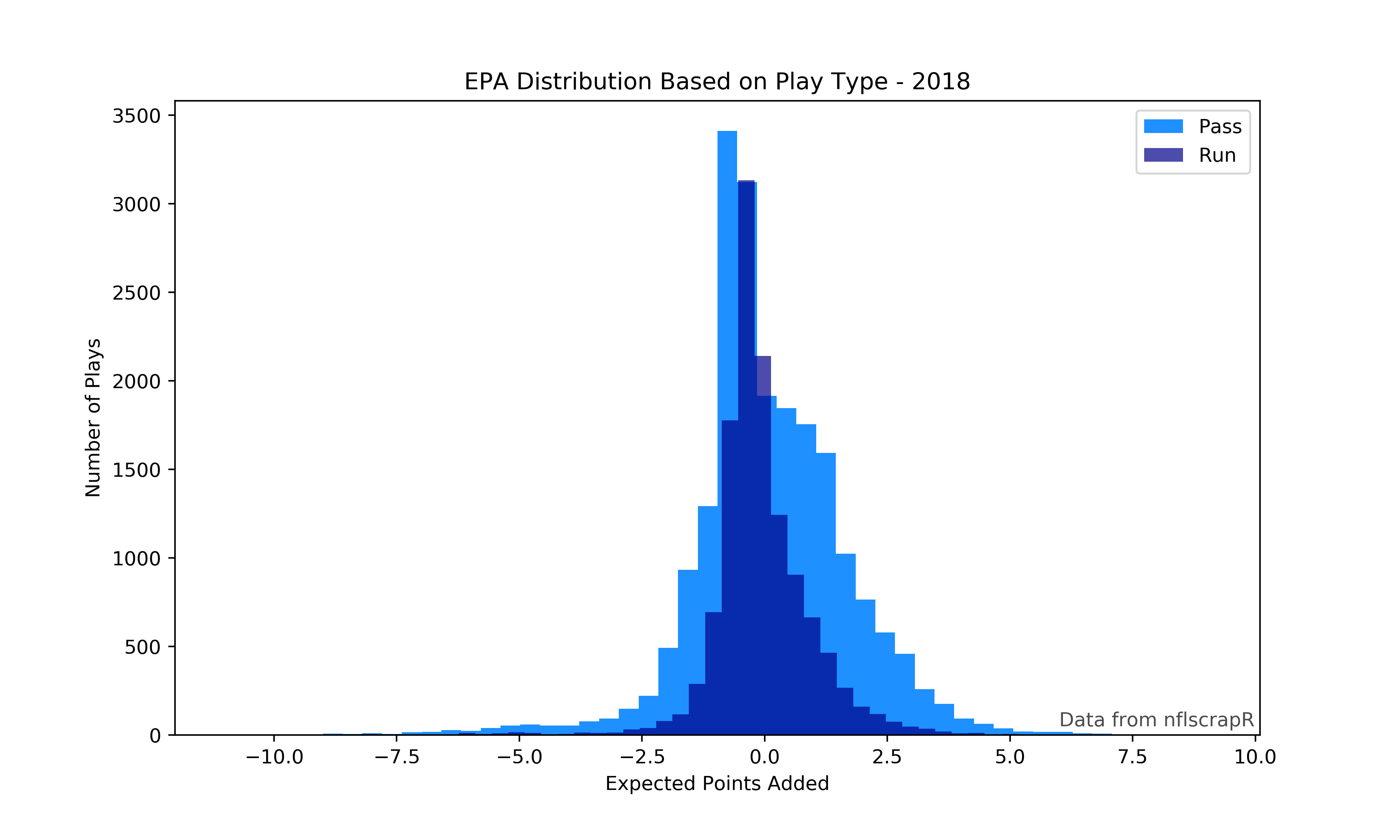 An introduction to working with nflscrapR data in Python