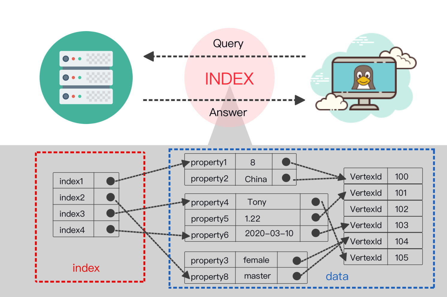 How Indexing Works in Nebula Graph