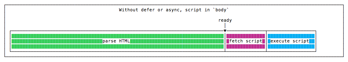 without-defer-async-body