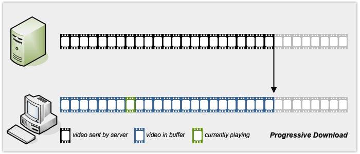 Progressive Download workflow