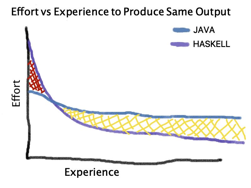 haskell-effort-graph