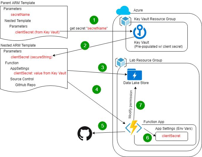 GitHub - lrakai/arm-template-custom-resources: Azure