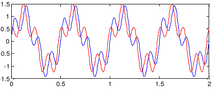 Ifilter in scipy result is different compare with matlab(use