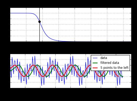 Python Lowpass Filter · GitHub