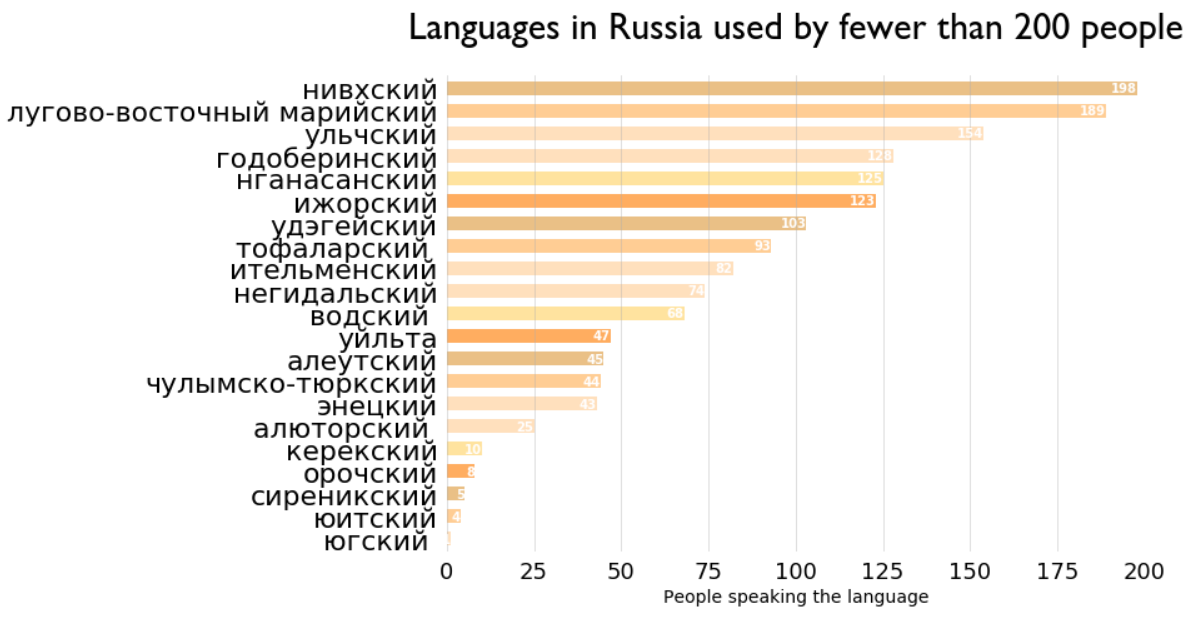 Languages in Russia used by 10 people or fewer · Issue #136