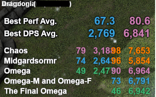 FFlogs Overlay displays Info for Player in Target Mob List