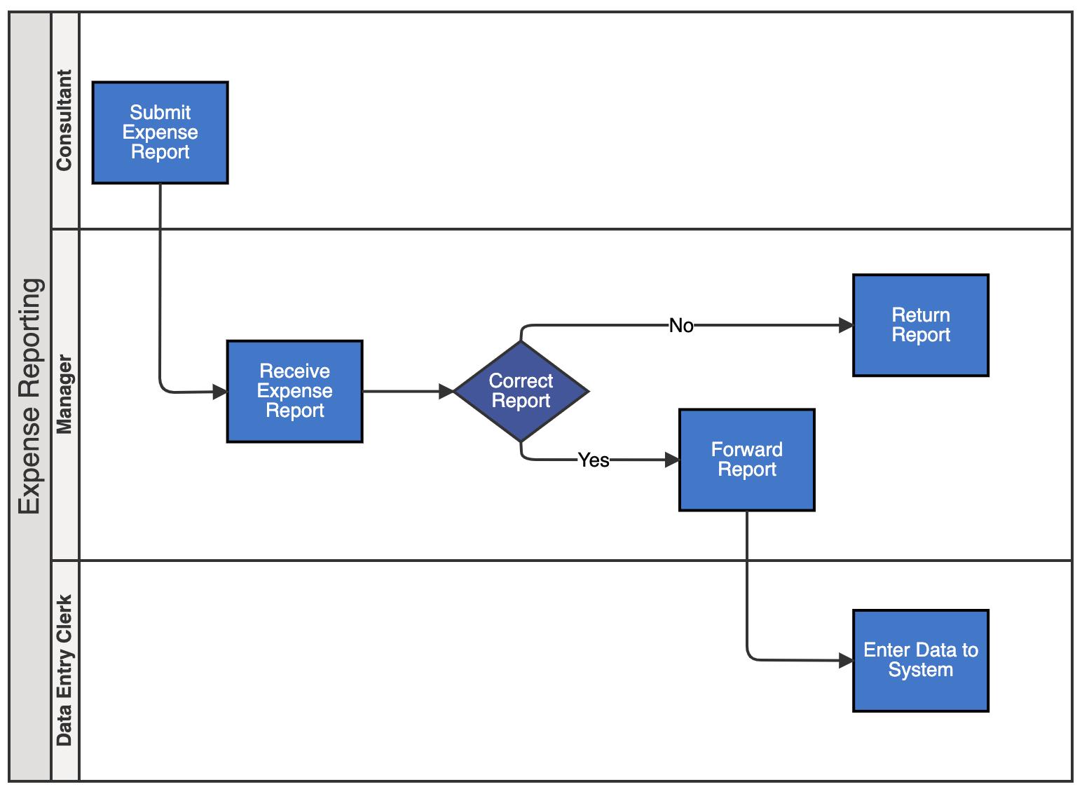 Visio Cross-Functional FlowChart