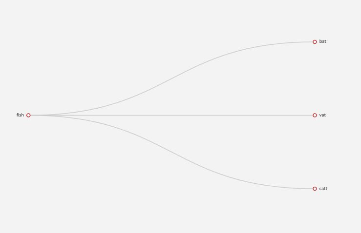 树图配置leaves--label--formatter失效· Issue #8534 · apache