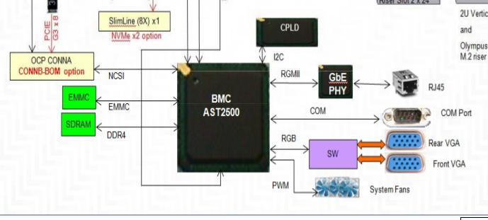 MAC#2 RGMII mode can't ping other IP address on AST2500