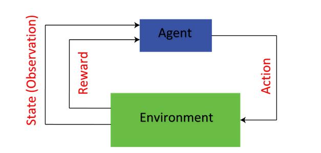 Environment_Agent