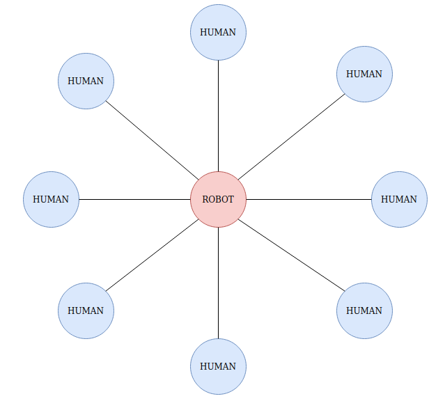 Circle_Human_Robot