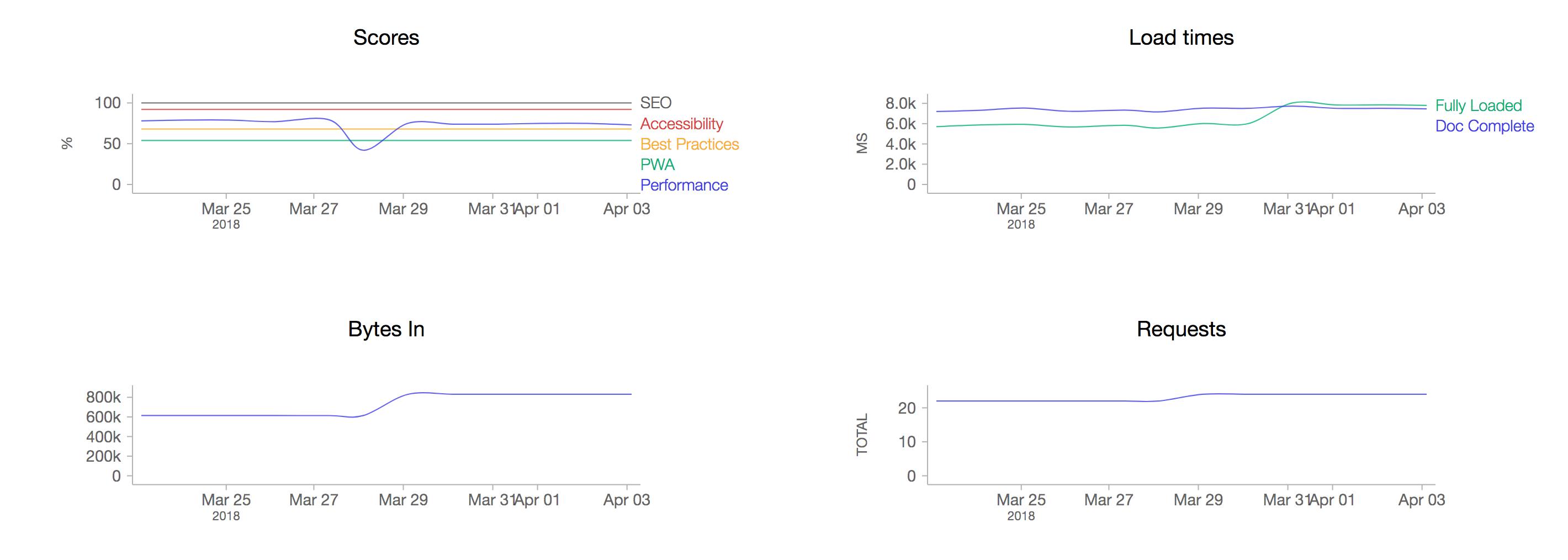 screenshot-2018-4-3 web performance dashboard