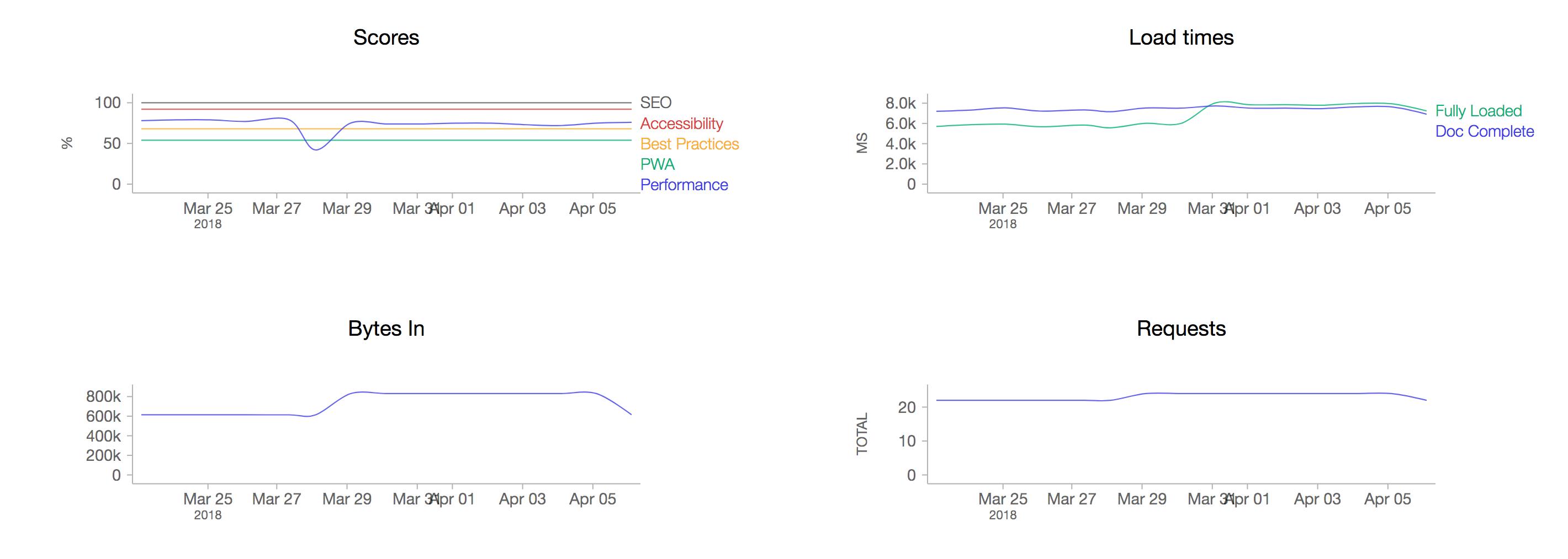 screenshot-2018-4-6 web performance dashboard
