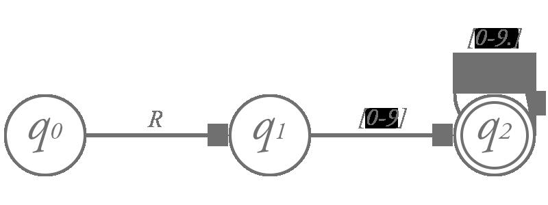 X-MML の有限オートマトン 休符