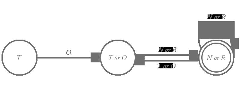 X-MML の有限オートマトン (T は T と数字, O は O と数字, N は C ~ B, (+, -) と数字, R は R と数字)
