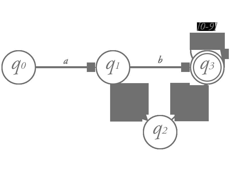 オートマトンの例 (受理状態を 2 重線で表現しています)