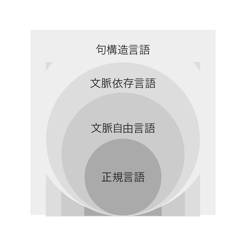 言語クラスの包含関係