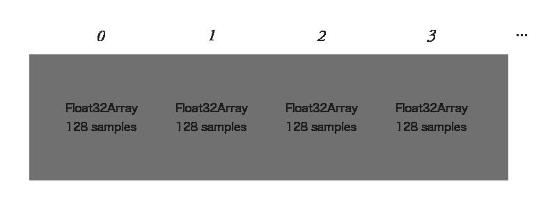 128 samples の Float32Array がチャンネル順に格納されている