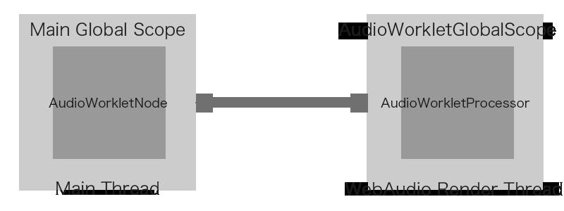 メインスレッドと WebAudio レンダースレッド
