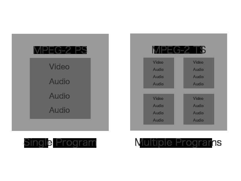 MPEG-2 PS と MPEG-2 TS のイメージ
