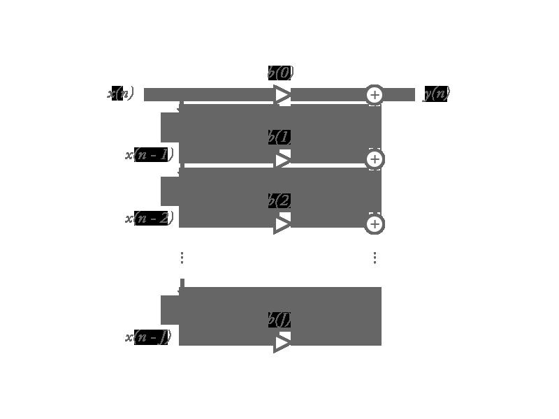 デジタルフィルタの構成 (FIR フィルタの例)