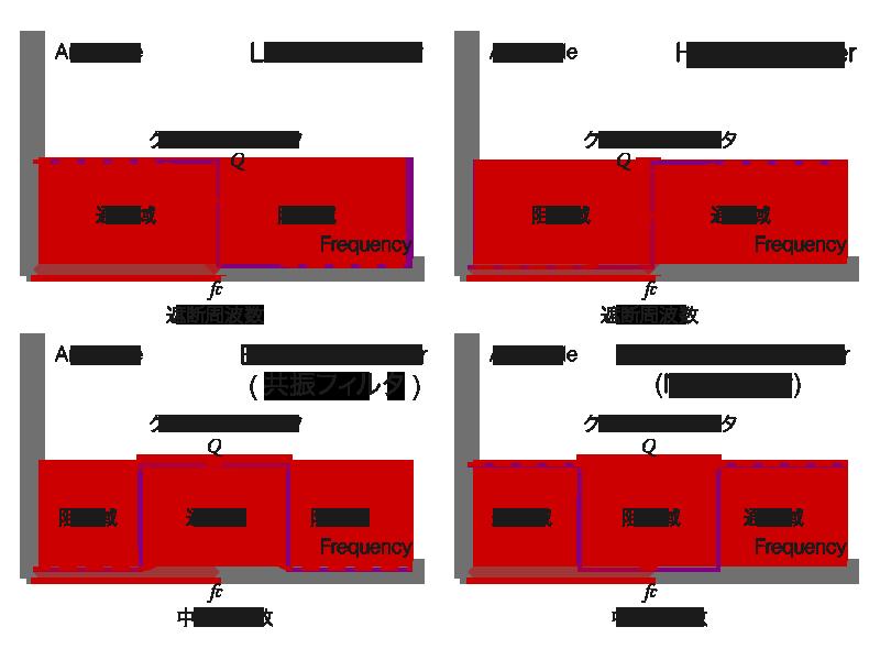 IIR フィルタ (LPF, HPF, BPF, BEF)