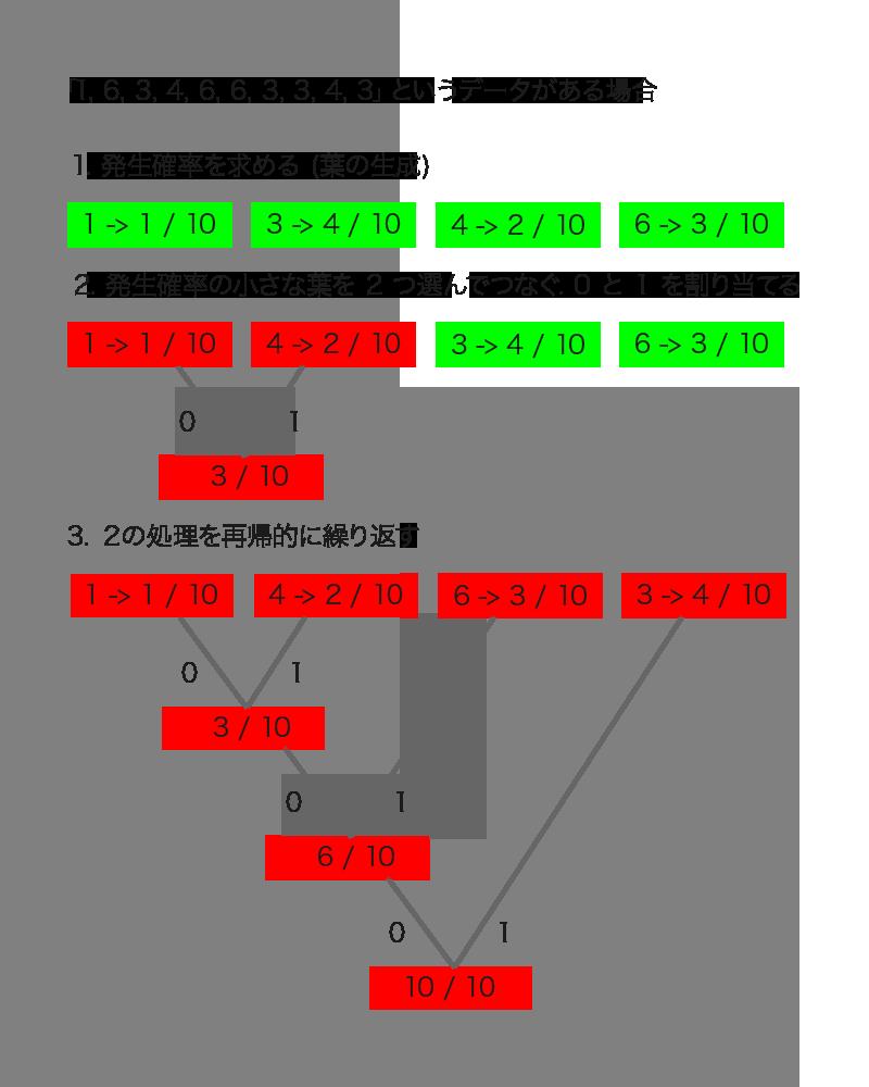 ハフマン木の例