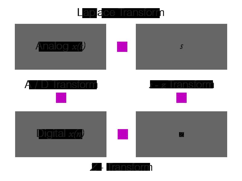 アナログ信号, ディジタル信号, s 平面, z 平面の関係