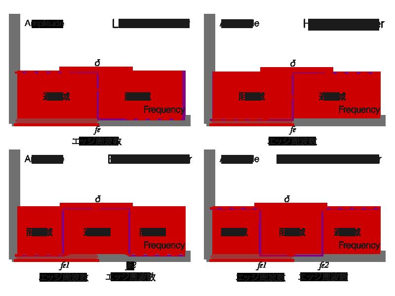 FIR フィルタ (LPF, HPF, BPF, BEF)