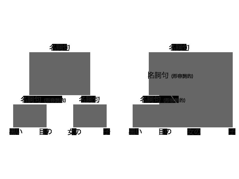 構文木 ( 例)