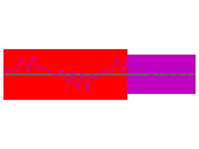 オーバーラップ (赤い矩形の重なった部分がオーバーラップしている部分