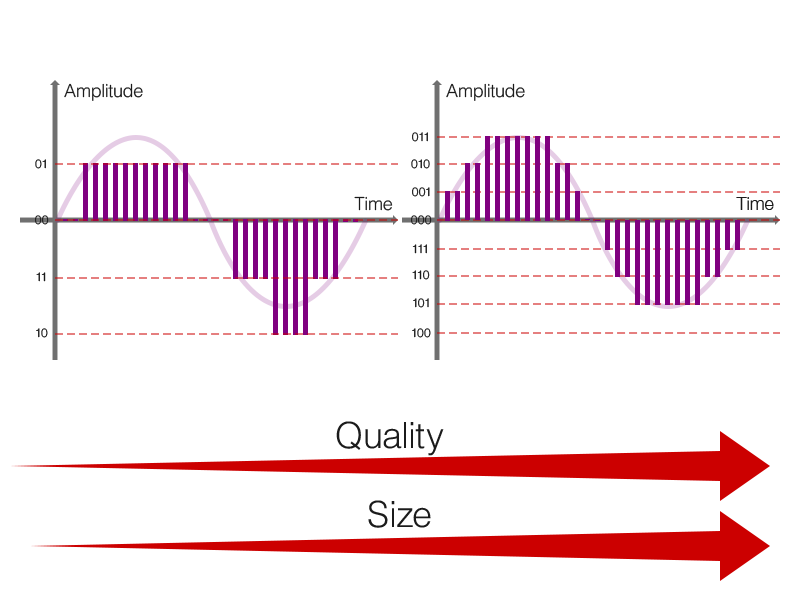 量子化ビットと音質
