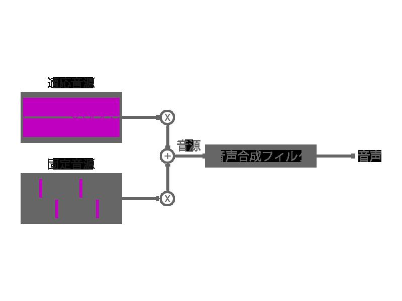 CS-ACELP の音声合成部 (デコーダ)